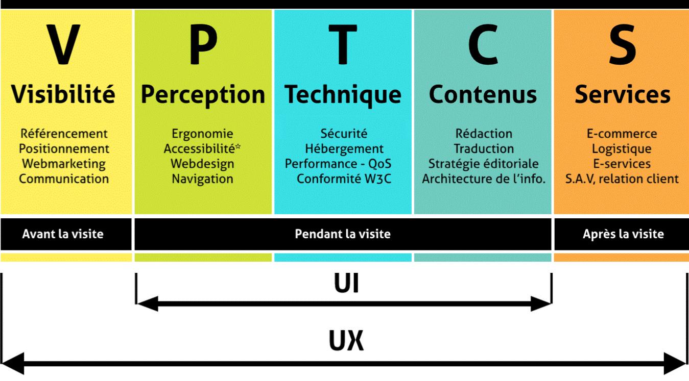 Modèle VPTCS